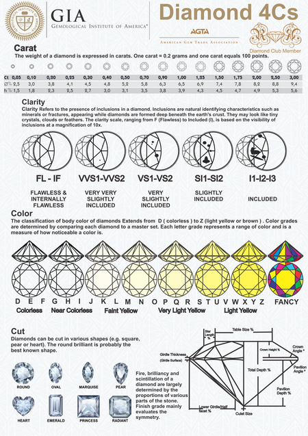 4cs-chart-poster-m.png
